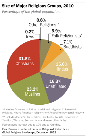 Size of Major Religious Groups, 2010