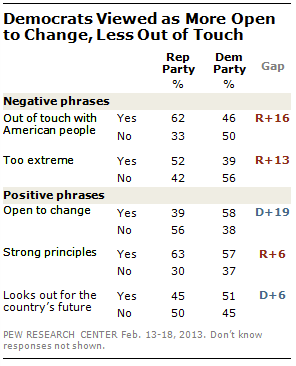 GOP Out of Touch, Pew